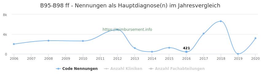 B95-B98 Nennungen in der Hauptdiagnose und Anzahl der einsetzenden Kliniken, Fachabteilungen pro Jahr