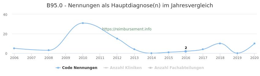 B95.0 Nennungen in der Hauptdiagnose und Anzahl der einsetzenden Kliniken, Fachabteilungen pro Jahr