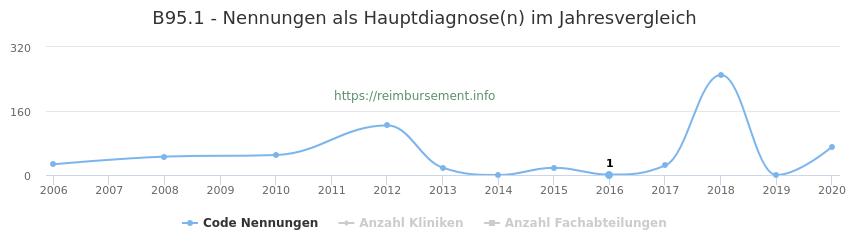 B95.1 Nennungen in der Hauptdiagnose und Anzahl der einsetzenden Kliniken, Fachabteilungen pro Jahr