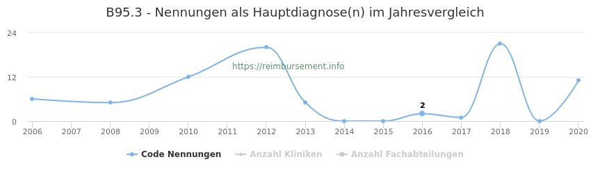 B95.3 Nennungen in der Hauptdiagnose und Anzahl der einsetzenden Kliniken, Fachabteilungen pro Jahr