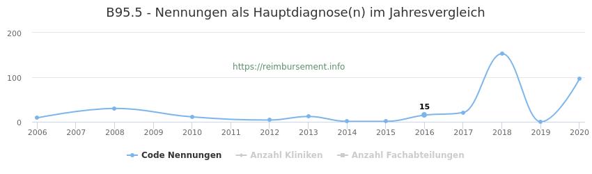 B95.5 Nennungen in der Hauptdiagnose und Anzahl der einsetzenden Kliniken, Fachabteilungen pro Jahr