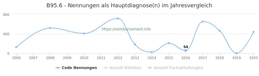 B95.6 Nennungen in der Hauptdiagnose und Anzahl der einsetzenden Kliniken, Fachabteilungen pro Jahr