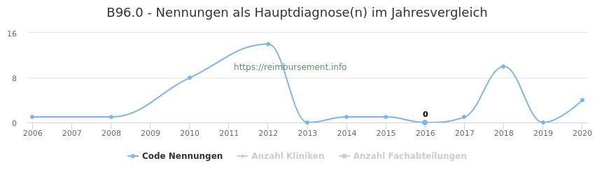 B96.0 Nennungen in der Hauptdiagnose und Anzahl der einsetzenden Kliniken, Fachabteilungen pro Jahr
