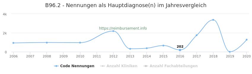 B96.2 Nennungen in der Hauptdiagnose und Anzahl der einsetzenden Kliniken, Fachabteilungen pro Jahr