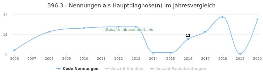 B96.3 Nennungen in der Hauptdiagnose und Anzahl der einsetzenden Kliniken, Fachabteilungen pro Jahr