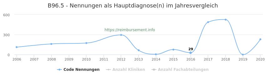 B96.5 Nennungen in der Hauptdiagnose und Anzahl der einsetzenden Kliniken, Fachabteilungen pro Jahr