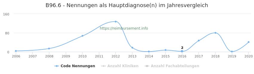 B96.6 Nennungen in der Hauptdiagnose und Anzahl der einsetzenden Kliniken, Fachabteilungen pro Jahr