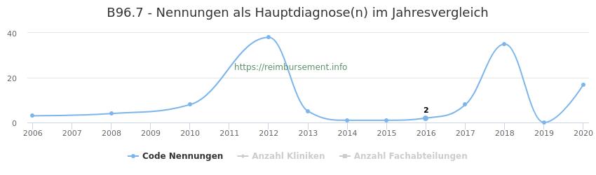 B96.7 Nennungen in der Hauptdiagnose und Anzahl der einsetzenden Kliniken, Fachabteilungen pro Jahr