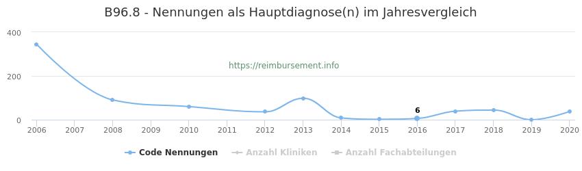 B96.8 Nennungen in der Hauptdiagnose und Anzahl der einsetzenden Kliniken, Fachabteilungen pro Jahr