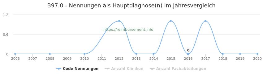 B97.0 Nennungen in der Hauptdiagnose und Anzahl der einsetzenden Kliniken, Fachabteilungen pro Jahr