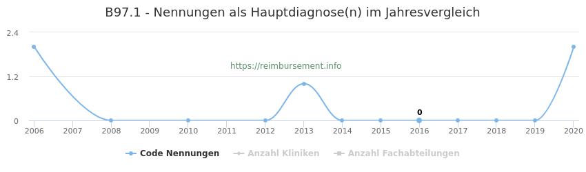 B97.1 Nennungen in der Hauptdiagnose und Anzahl der einsetzenden Kliniken, Fachabteilungen pro Jahr
