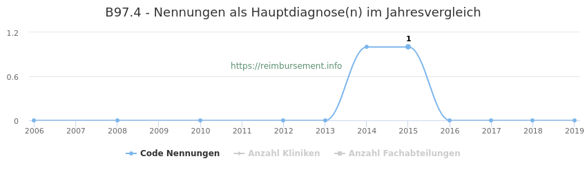 B97.4 Nennungen in der Hauptdiagnose und Anzahl der einsetzenden Kliniken, Fachabteilungen pro Jahr