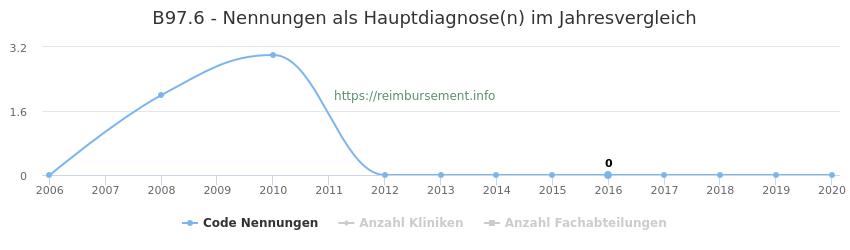 B97.6 Nennungen in der Hauptdiagnose und Anzahl der einsetzenden Kliniken, Fachabteilungen pro Jahr