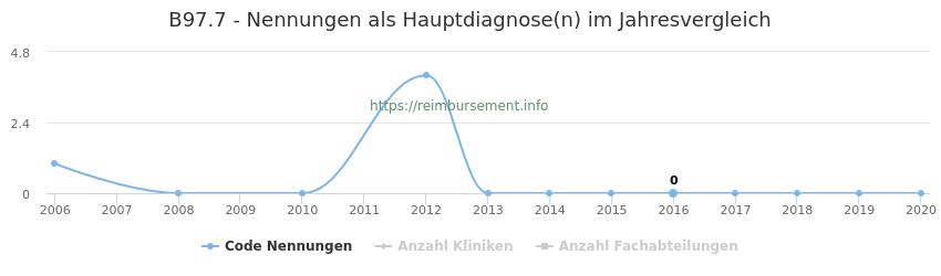 B97.7 Nennungen in der Hauptdiagnose und Anzahl der einsetzenden Kliniken, Fachabteilungen pro Jahr