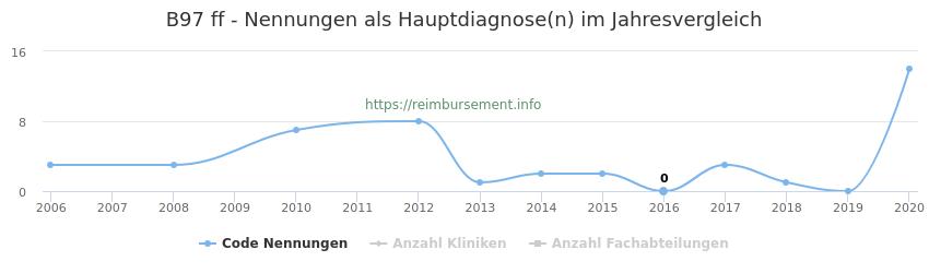 B97 Nennungen, laut Qualitätsbericht, in der Hauptdiagnose und Anzahl der einsetzenden Kliniken, Fachabteilungen pro Jahr
