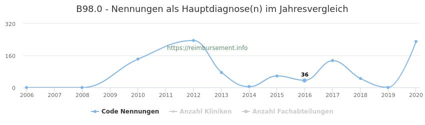 B98.0 Nennungen in der Hauptdiagnose und Anzahl der einsetzenden Kliniken, Fachabteilungen pro Jahr