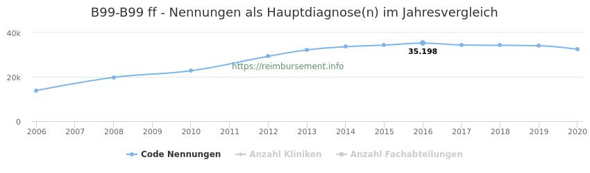 B99-B99 Nennungen in der Hauptdiagnose und Anzahl der einsetzenden Kliniken, Fachabteilungen pro Jahr
