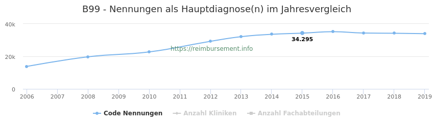 B99 Nennungen in der Hauptdiagnose und Anzahl der einsetzenden Kliniken, Fachabteilungen pro Jahr