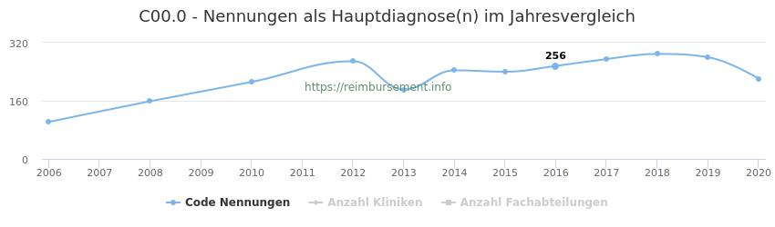 C00.0 Nennungen in der Hauptdiagnose und Anzahl der einsetzenden Kliniken, Fachabteilungen pro Jahr