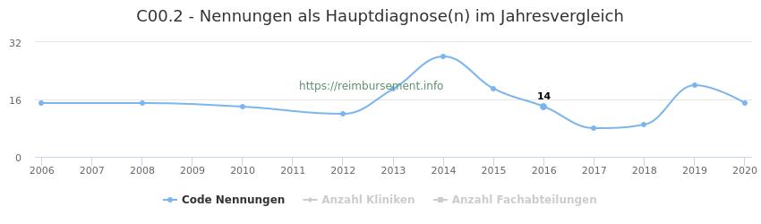 C00.2 Nennungen in der Hauptdiagnose und Anzahl der einsetzenden Kliniken, Fachabteilungen pro Jahr