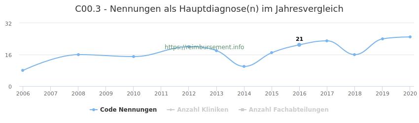 C00.3 Nennungen in der Hauptdiagnose und Anzahl der einsetzenden Kliniken, Fachabteilungen pro Jahr