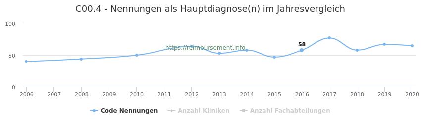 C00.4 Nennungen in der Hauptdiagnose und Anzahl der einsetzenden Kliniken, Fachabteilungen pro Jahr