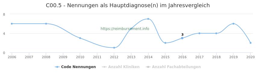 C00.5 Nennungen in der Hauptdiagnose und Anzahl der einsetzenden Kliniken, Fachabteilungen pro Jahr