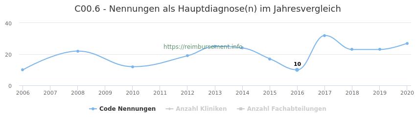 C00.6 Nennungen in der Hauptdiagnose und Anzahl der einsetzenden Kliniken, Fachabteilungen pro Jahr