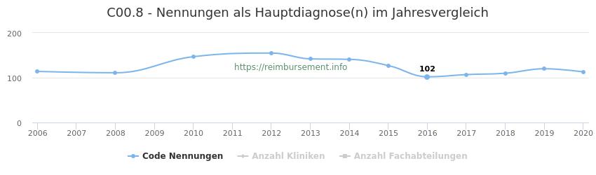 C00.8 Nennungen in der Hauptdiagnose und Anzahl der einsetzenden Kliniken, Fachabteilungen pro Jahr