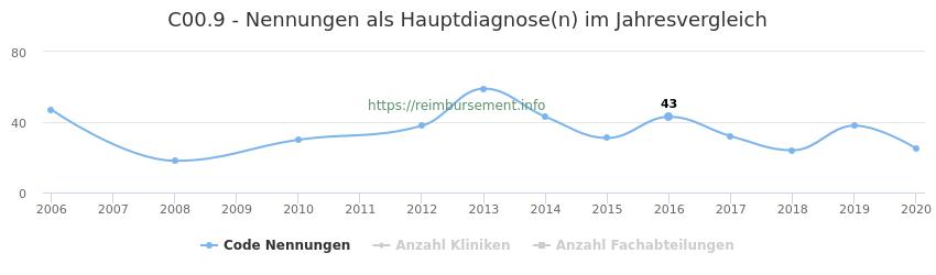 C00.9 Nennungen in der Hauptdiagnose und Anzahl der einsetzenden Kliniken, Fachabteilungen pro Jahr