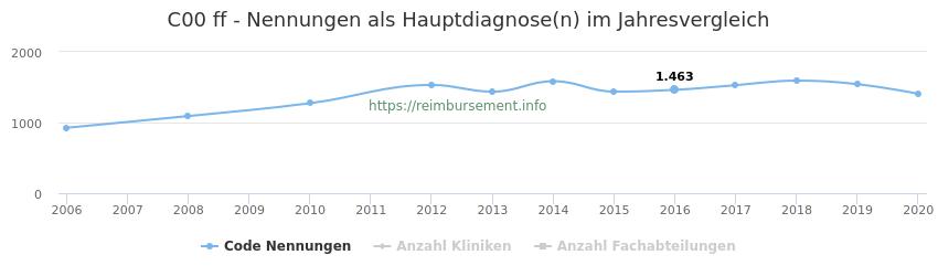 C00 Nennungen in der Hauptdiagnose und Anzahl der einsetzenden Kliniken, Fachabteilungen pro Jahr