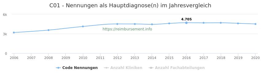 C01 Nennungen in der Hauptdiagnose und Anzahl der einsetzenden Kliniken, Fachabteilungen pro Jahr