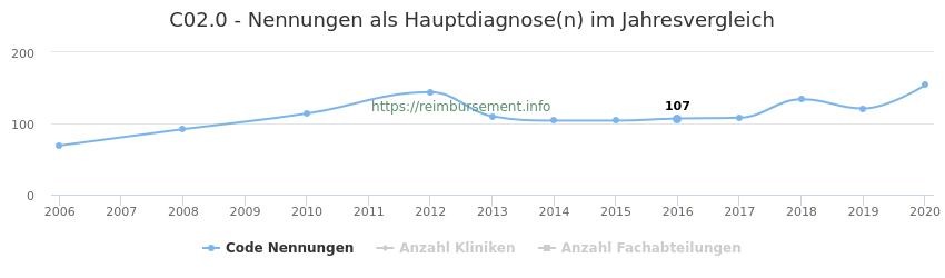 C02.0 Nennungen in der Hauptdiagnose und Anzahl der einsetzenden Kliniken, Fachabteilungen pro Jahr