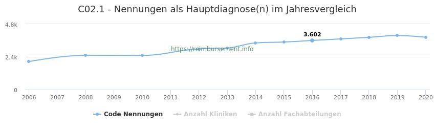 C02.1 Nennungen in der Hauptdiagnose und Anzahl der einsetzenden Kliniken, Fachabteilungen pro Jahr