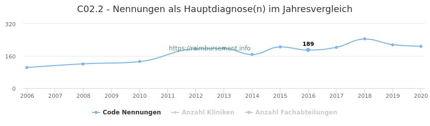C02.2 Nennungen in der Hauptdiagnose und Anzahl der einsetzenden Kliniken, Fachabteilungen pro Jahr