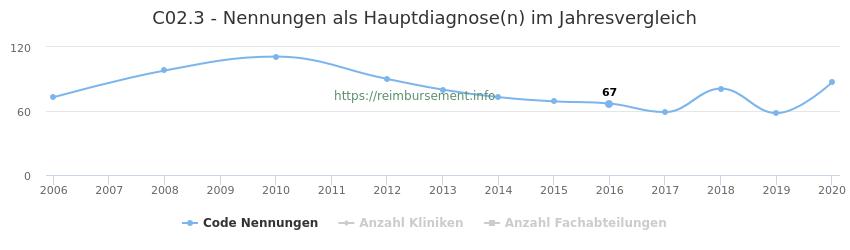 C02.3 Nennungen in der Hauptdiagnose und Anzahl der einsetzenden Kliniken, Fachabteilungen pro Jahr