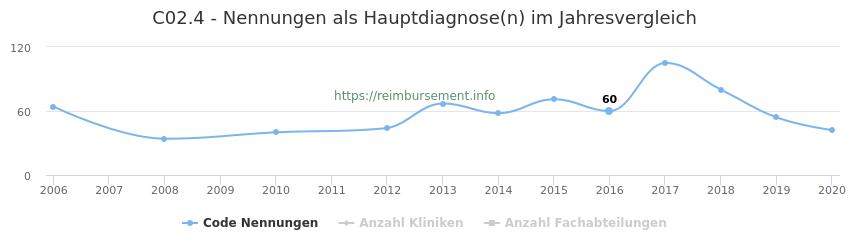C02.4 Nennungen in der Hauptdiagnose und Anzahl der einsetzenden Kliniken, Fachabteilungen pro Jahr