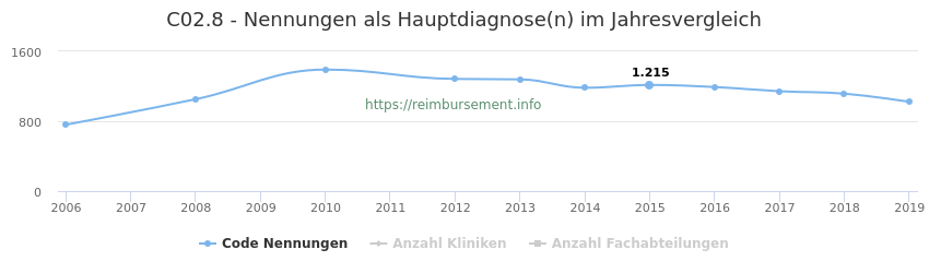 C02.8 Nennungen in der Hauptdiagnose und Anzahl der einsetzenden Kliniken, Fachabteilungen pro Jahr