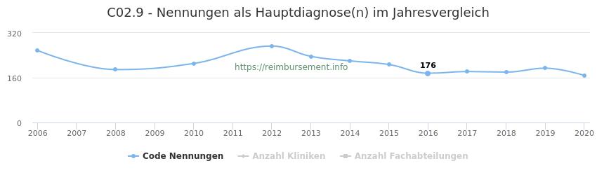 C02.9 Nennungen in der Hauptdiagnose und Anzahl der einsetzenden Kliniken, Fachabteilungen pro Jahr