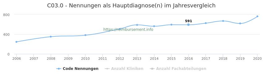 C03.0 Nennungen in der Hauptdiagnose und Anzahl der einsetzenden Kliniken, Fachabteilungen pro Jahr