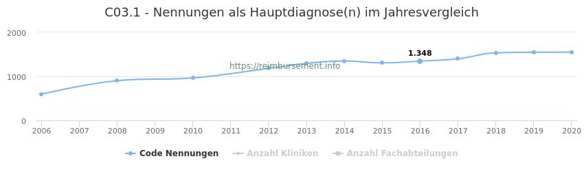 C03.1 Nennungen in der Hauptdiagnose und Anzahl der einsetzenden Kliniken, Fachabteilungen pro Jahr