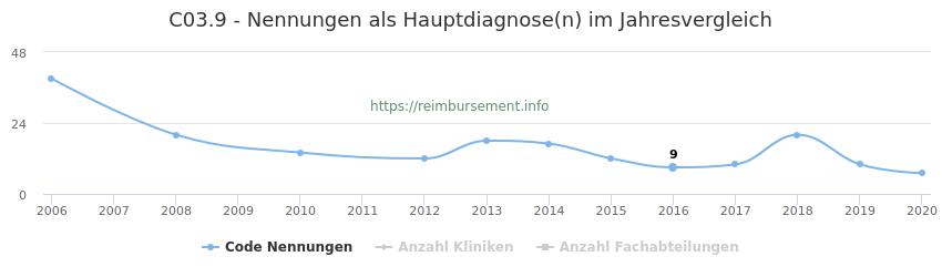 C03.9 Nennungen in der Hauptdiagnose und Anzahl der einsetzenden Kliniken, Fachabteilungen pro Jahr