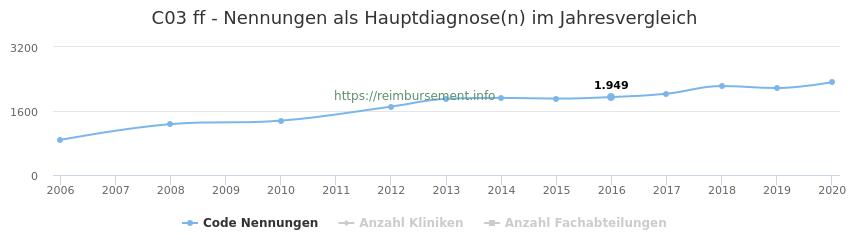 C03 Nennungen in der Hauptdiagnose und Anzahl der einsetzenden Kliniken, Fachabteilungen pro Jahr