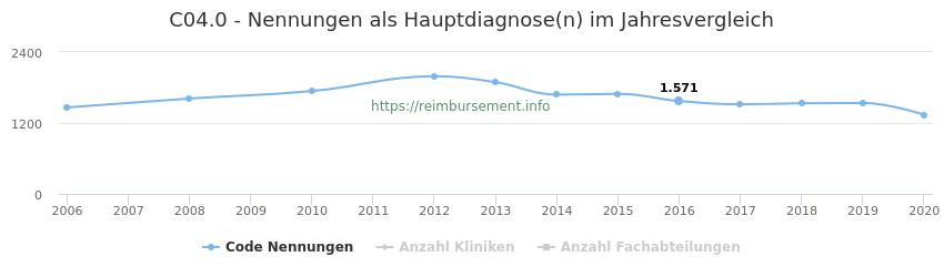 C04.0 Nennungen in der Hauptdiagnose und Anzahl der einsetzenden Kliniken, Fachabteilungen pro Jahr