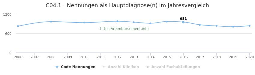 C04.1 Nennungen in der Hauptdiagnose und Anzahl der einsetzenden Kliniken, Fachabteilungen pro Jahr