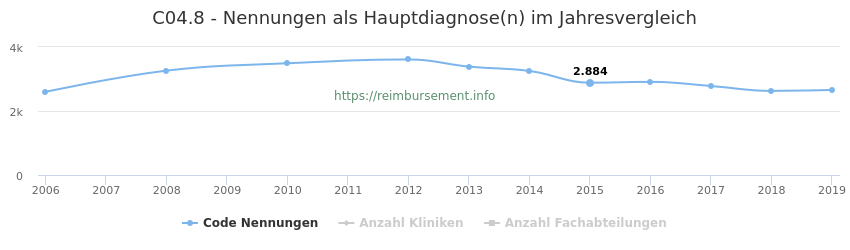 C04.8 Nennungen in der Hauptdiagnose und Anzahl der einsetzenden Kliniken, Fachabteilungen pro Jahr