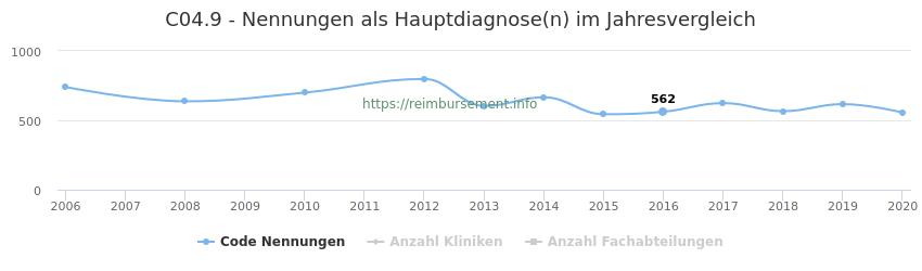 C04.9 Nennungen in der Hauptdiagnose und Anzahl der einsetzenden Kliniken, Fachabteilungen pro Jahr