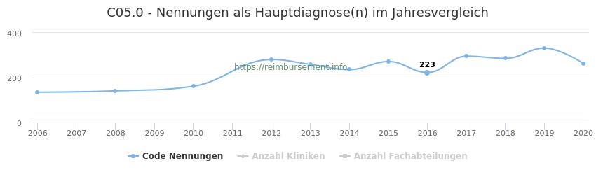 C05.0 Nennungen in der Hauptdiagnose und Anzahl der einsetzenden Kliniken, Fachabteilungen pro Jahr