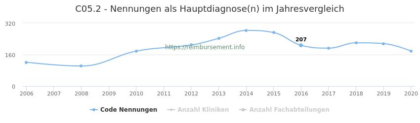 C05.2 Nennungen in der Hauptdiagnose und Anzahl der einsetzenden Kliniken, Fachabteilungen pro Jahr