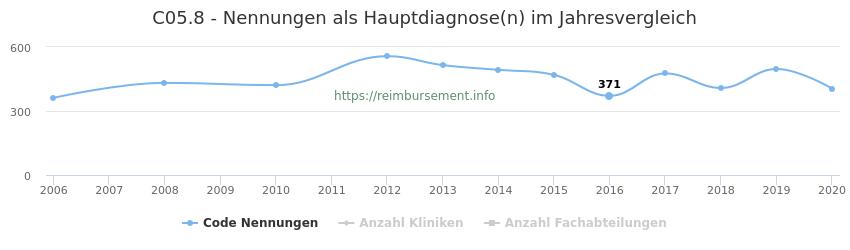 C05.8 Nennungen in der Hauptdiagnose und Anzahl der einsetzenden Kliniken, Fachabteilungen pro Jahr